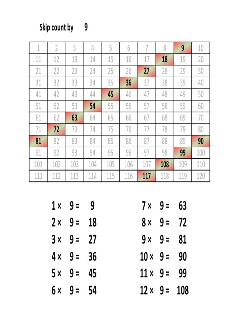 جدول ضرب 9