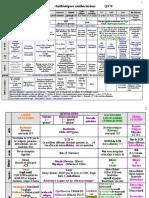 173- ATB 2 - classification (tsy anatin IQ)