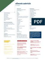 Liste Aliments Autorises Interdits Alimentation Cetogene
