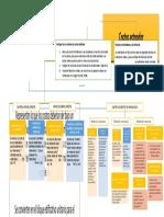 Mapa Conceptual Costos Estandar