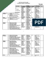 Unităţi de Învăţare Chimie Viii 2020-2021