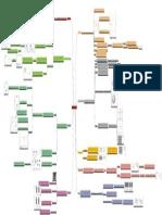 Introducción a los semiconductores - Mapa conceptual