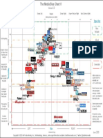media reliablity chart