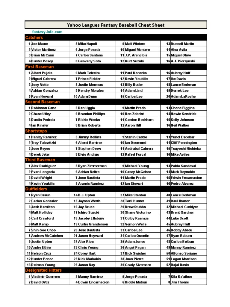 2011 Yahoo Fantasy Baseball Cheat Sheet American Baseball Players