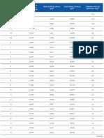 Tabela 18.2 - Bitolas e diâmetros do fio da mola