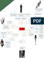 Sistema de encendido mapa conceptual