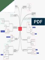 Mapa conceptual Cap. 1 Fundamentos de Bases de datos Abraham Silberschatz McGRAW-HILL