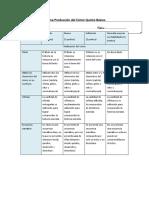 Rúbrica Planificación y Producción del Cómic Quinto Básico