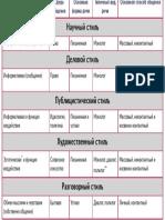 Стили русского языка общая характеристика, таблица стилей