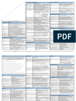 36849032-Check-Point-CLI-Reference-Card-Cheat-Sheet