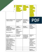 Identificar La Estructura de Cargos y Salarial de La Organización Objeto de Investigación en (1)