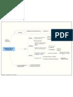 Factores De La Producción_Mapa Mental