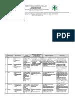 1.1.5.4 Revisi Rencana, Program Kegiatan, Pelaksanaan