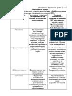 Дифференциальная диагностика умственной отсталости и ЗПР контр. задание 7
