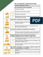 Licencias de Conducir - Tablas de Clases y Vigencias Por Edad