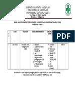5.1.1.3 Hasil Analisis Kompetensi PJ UKM