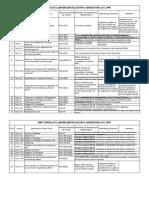 Factories Act Checklist