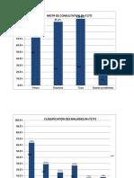 DRC Resultat analyse données Pays de 2005 à 2010