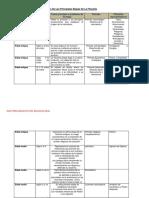 Tarea 1.1Cuadro cronológico etapas de la filosofia