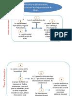 4.Canevas d'élaboration du SDAU