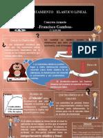 Francisco Gamboa Concreto Infografia Comportamiento Elastico Lineal