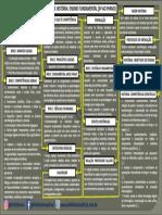 MAPA CONCEITUAL - BNCC DE HISTORIA DO ENSINO FUNDAMENTAL - INFO HISTORIA