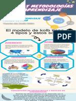 ESTILOS Y METODOLOGIAS DE APRENDIZAJE