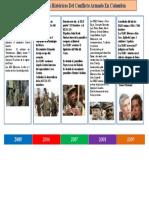 Referentes Historicos Del Conflicto en Colombia LEIDY