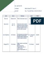 Module d'évaluationN° 4 J1