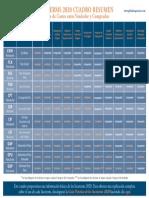 Tabla Incoterms 2020 Cuadro Resumen