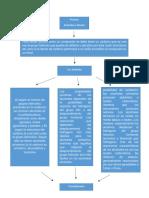 Diagrama de flujo (2)