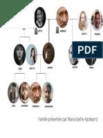 Arbre Généalogique Famille Maria