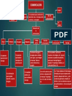 Mapa conceptual La comunicacion