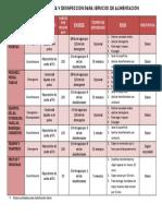 Dosificacion de Agentes de Limpieza y Desinfeccion Para Servicios de Alimentacion-tabla