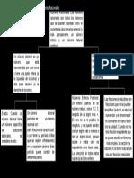 Mapa conceptual matematicas