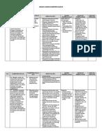 1. Analisis Standar Kompetensi Lulusan (SKL)