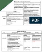 Résumés Mode de transmission des maladies mendéliennes