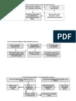 Схемы документооборота в 1С_Бухгалтерия 8