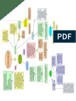 Mapa conceptual sobre el feudalismo
