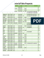 DCS Table of Frequencies Persian Gulf