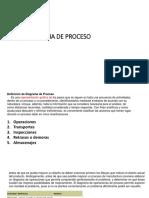 EJERCICIO DIAGRAMA DE PROCESO
