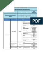 Listado de Principios Activos de Estrecho Margen Terapeutico Actualizacion a Septiembre de 2017