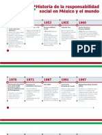 Historia de la responsabilidad social en México y