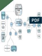 Mapa mental Sistemas de informacion