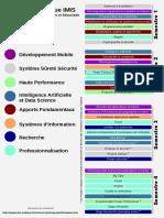 Vue synthétique et thématique des modules masterimis-1