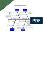 Diagrama de Acusa-efecto en Problema Cotidiano