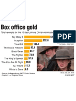 Oscar Nominated Films at the Box Office