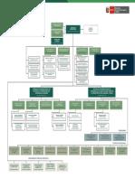 ORGANIGRAMA MIDAGRI 26-01-20.PDF