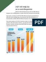 SAT eleva a 621 mil mdp las devoluciones a contribuyentes