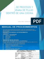 MANUAL DE PROCESOS Y DIAGRAMA DE FLUJO DENTRO